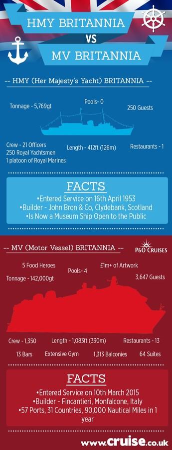 HMY Britannia vs MV Britannia infographic