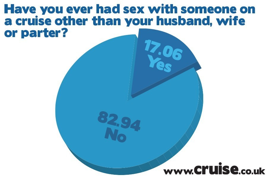 Have you ever had sex with someone on a cruise other than your husband, wife or partner?
