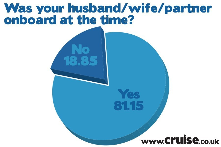 Was your husband/wife/partner onboard at the time