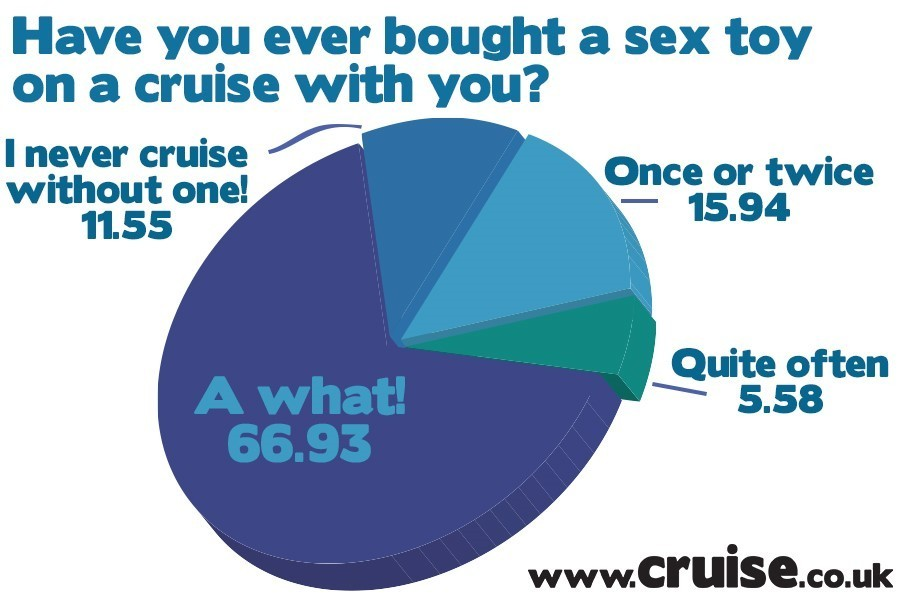 Have you ever bought a sex toy on a cruise with you