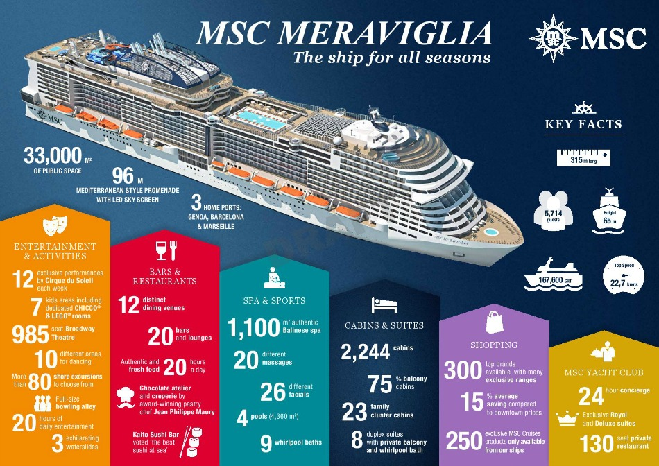 MSC MERAVIGLIA FLOATING OUT INFOGRAPHIC