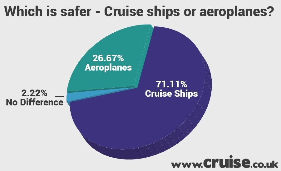 Are cruise ships safer than areoplanes